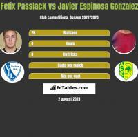 Felix Passlack vs Javier Espinosa Gonzalez h2h player stats