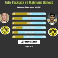 Felix Passlack vs Mahmoud Dahoud h2h player stats