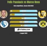 Felix Passlack vs Marco Reus h2h player stats