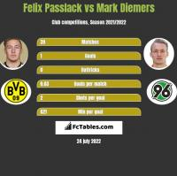 Felix Passlack vs Mark Diemers h2h player stats
