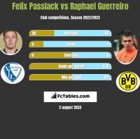 Felix Passlack vs Raphael Guerreiro h2h player stats