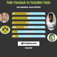 Felix Passlack vs Tesfaldet Tekie h2h player stats