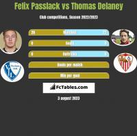 Felix Passlack vs Thomas Delaney h2h player stats