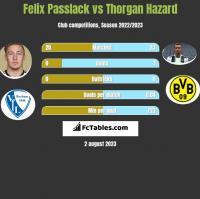 Felix Passlack vs Thorgan Hazard h2h player stats