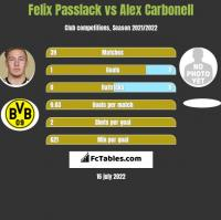 Felix Passlack vs Alex Carbonell h2h player stats