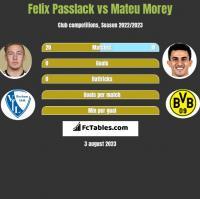 Felix Passlack vs Mateu Morey h2h player stats