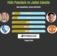Felix Passlack vs Jadon Sancho h2h player stats