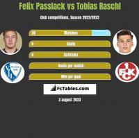 Felix Passlack vs Tobias Raschl h2h player stats