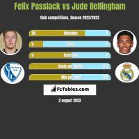 Felix Passlack vs Jude Bellingham h2h player stats