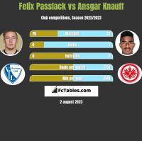 Felix Passlack vs Ansgar Knauff h2h player stats
