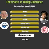 Felix Platte vs Philipp Zulechner h2h player stats