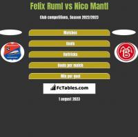Felix Ruml vs Nico Mantl h2h player stats