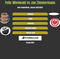 Felix Wiedwald vs Jan Zimmermann h2h player stats