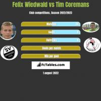 Felix Wiedwald vs Tim Coremans h2h player stats