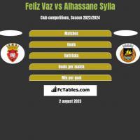 Feliz Vaz vs Alhassane Sylla h2h player stats