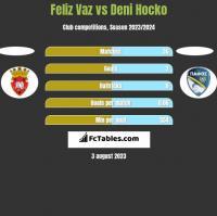 Feliz Vaz vs Deni Hocko h2h player stats