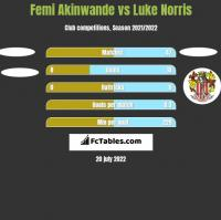 Femi Akinwande vs Luke Norris h2h player stats