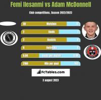 Femi Ilesanmi vs Adam McDonnell h2h player stats