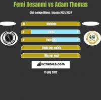 Femi Ilesanmi vs Adam Thomas h2h player stats