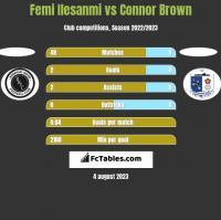 Femi Ilesanmi vs Connor Brown h2h player stats