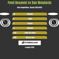 Femi Ilesanmi vs Dan Woodards h2h player stats