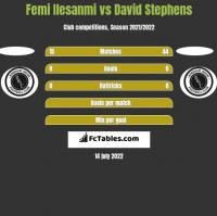 Femi Ilesanmi vs David Stephens h2h player stats