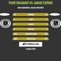 Femi Ilesanmi vs Jamal Fyfield h2h player stats