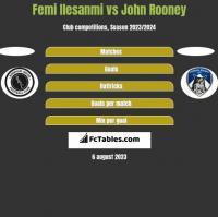Femi Ilesanmi vs John Rooney h2h player stats