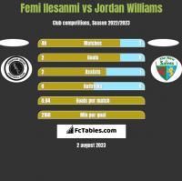 Femi Ilesanmi vs Jordan Williams h2h player stats