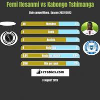 Femi Ilesanmi vs Kabongo Tshimanga h2h player stats