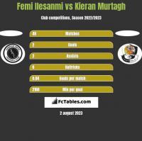 Femi Ilesanmi vs Kieran Murtagh h2h player stats