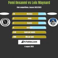 Femi Ilesanmi vs Lois Maynard h2h player stats