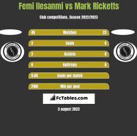 Femi Ilesanmi vs Mark Ricketts h2h player stats