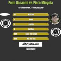 Femi Ilesanmi vs Piero Mingoia h2h player stats