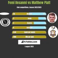 Femi Ilesanmi vs Matthew Platt h2h player stats