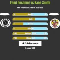 Femi Ilesanmi vs Kane Smith h2h player stats