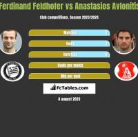 Ferdinand Feldhofer vs Anastasios Avlonitis h2h player stats