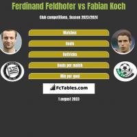 Ferdinand Feldhofer vs Fabian Koch h2h player stats