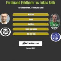 Ferdinand Feldhofer vs Lukas Rath h2h player stats