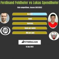 Ferdinand Feldhofer vs Lukas Spendlhofer h2h player stats