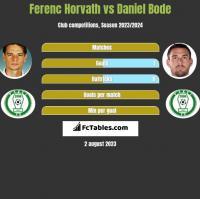 Ferenc Horvath vs Daniel Bode h2h player stats