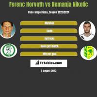 Ferenc Horvath vs Nemanja Nikolic h2h player stats