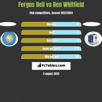 Fergus Bell vs Ben Whitfield h2h player stats