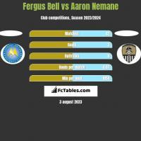 Fergus Bell vs Aaron Nemane h2h player stats