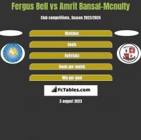 Fergus Bell vs Amrit Bansal-Mcnulty h2h player stats