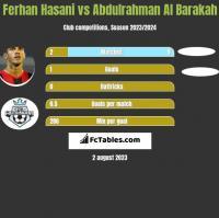 Ferhan Hasani vs Abdulrahman Al Barakah h2h player stats
