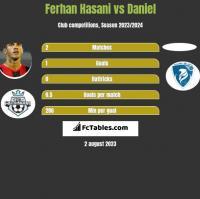 Ferhan Hasani vs Daniel h2h player stats
