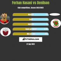Ferhan Hasani vs Denilson h2h player stats