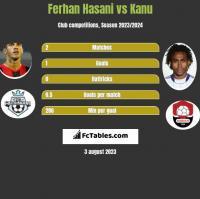 Ferhan Hasani vs Kanu h2h player stats