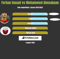 Ferhan Hasani vs Mohammed Abusabaan h2h player stats